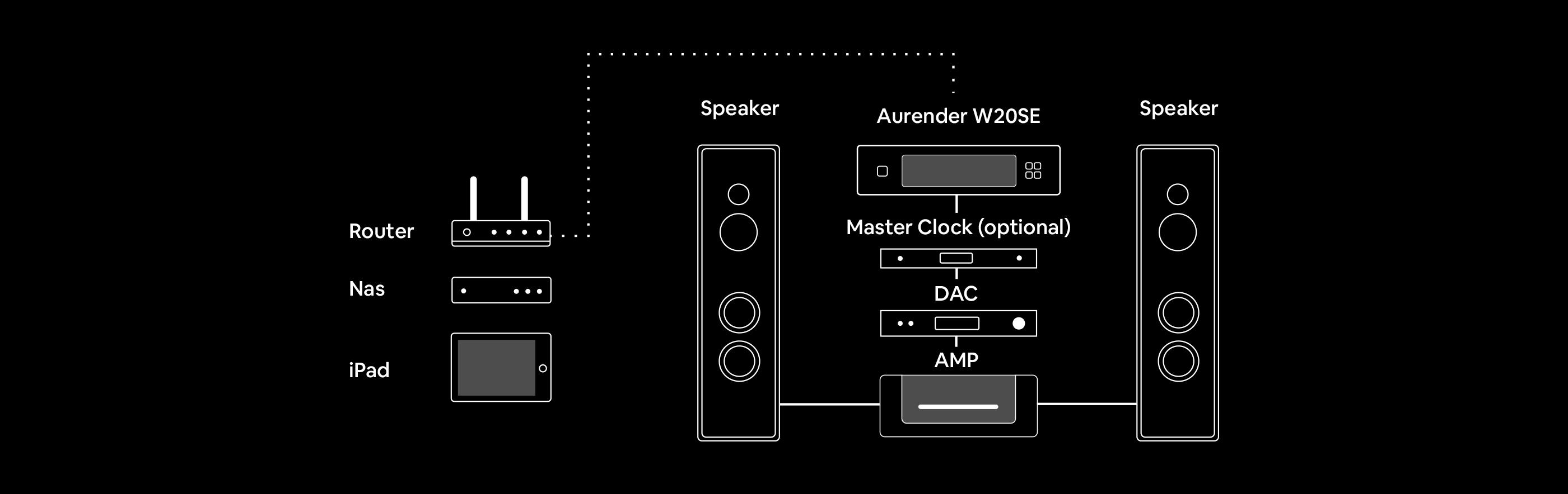 Aurender w20se system configuration