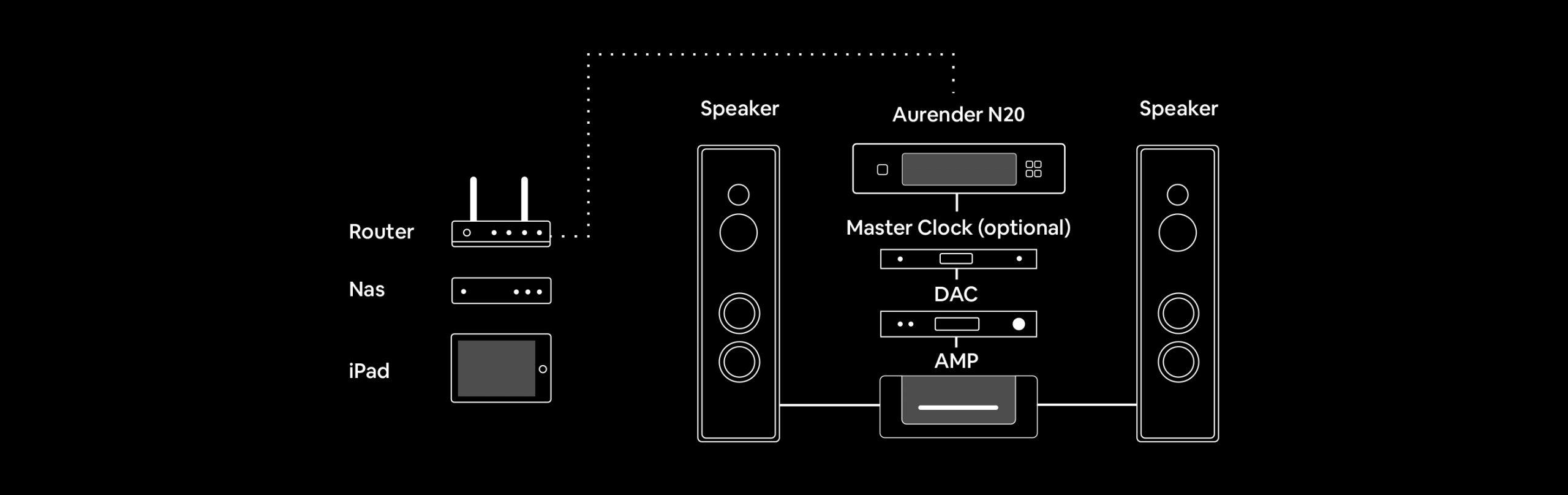 aurender N20 in a system