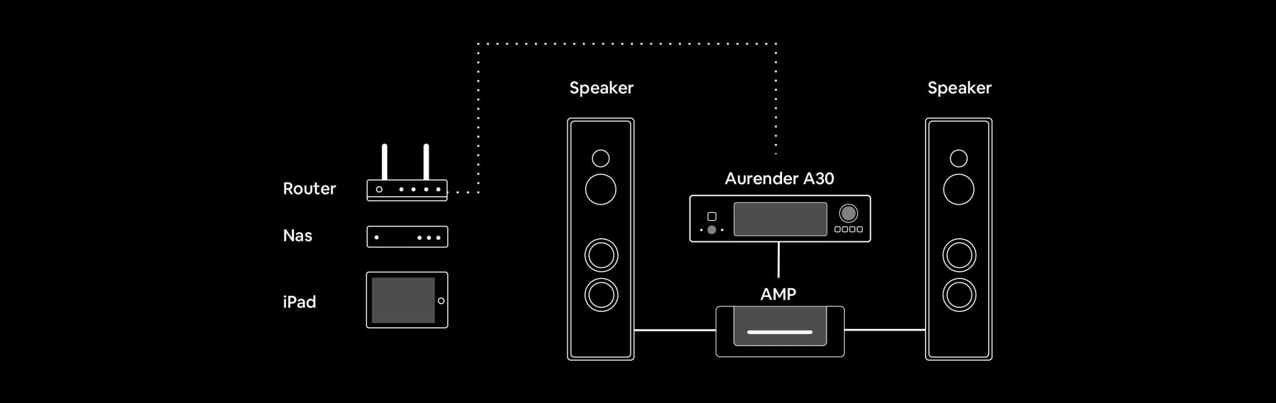 aurender a30 system configuration